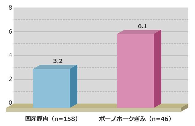 ロース肉中霜降り割合(%)